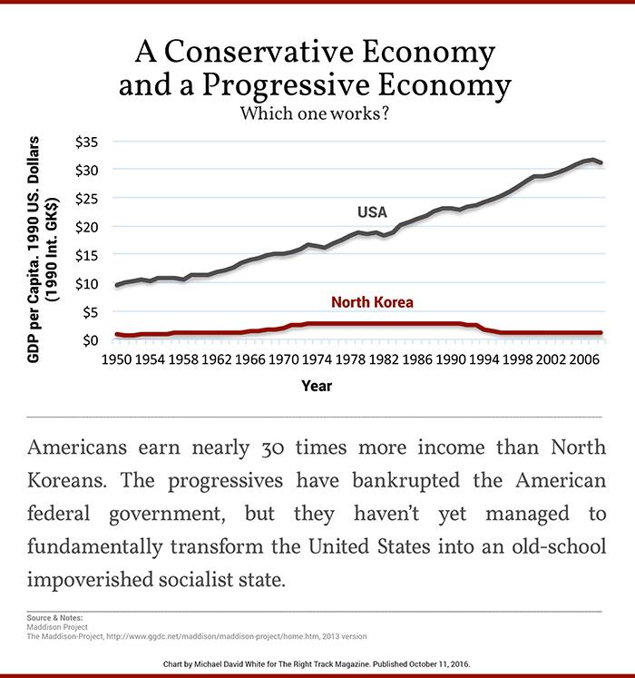 a-conservative-economy-and-a-progressive-economy