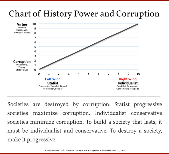 Chart of History Power and Corruption.jpg