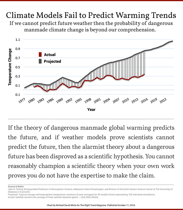 Climate Models Fail to Predict Warming Trends.jpg