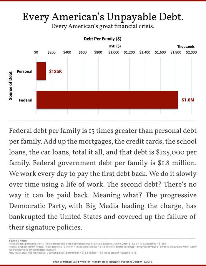 every-americans-unpayable-debt