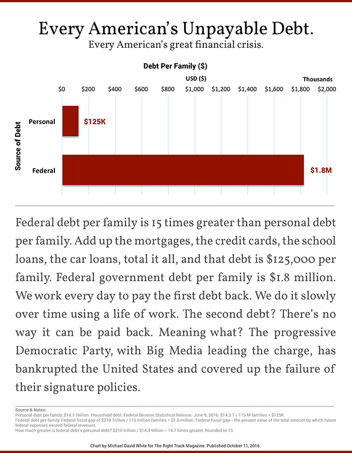 every-americans-unpayable-debt